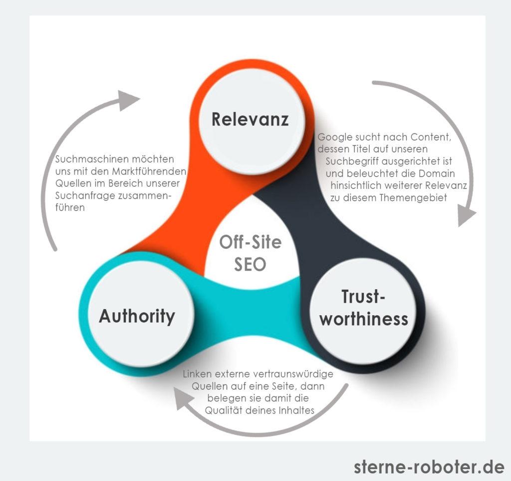 Wie Online-Bewertungen Trust-Authority und Relevanz beeinflussen-sterne-roboter